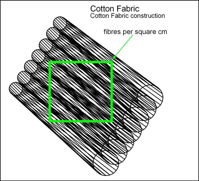 160308 Cotton Fabric